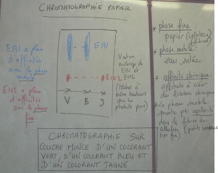 La physique chimie et la biologie du lyc e livet la f te - Chromatographie sur couche mince principe ...